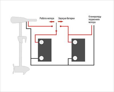 Троллинговый электромотор. Аспекты выбора и установки.