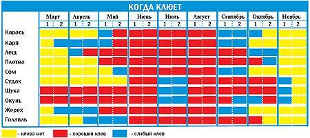 Календарь киевского рыболова.