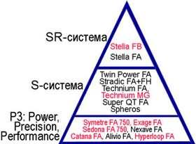 Классификация катушек SHIMANO