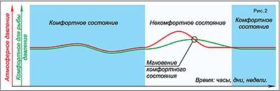 О рыбе, атмосферном давлении и луне