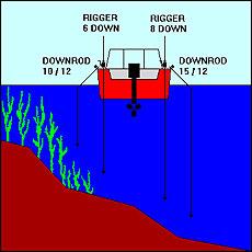 Структурный троллинг - рыболовные секреты